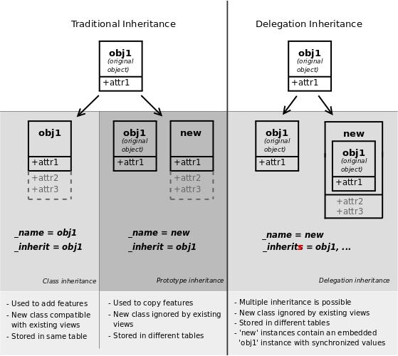 Odoo 13开发者文档:构建模块