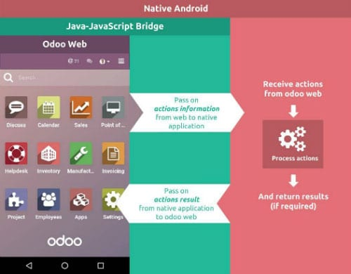 Odoo 13开发者文档:移动端JavaScript