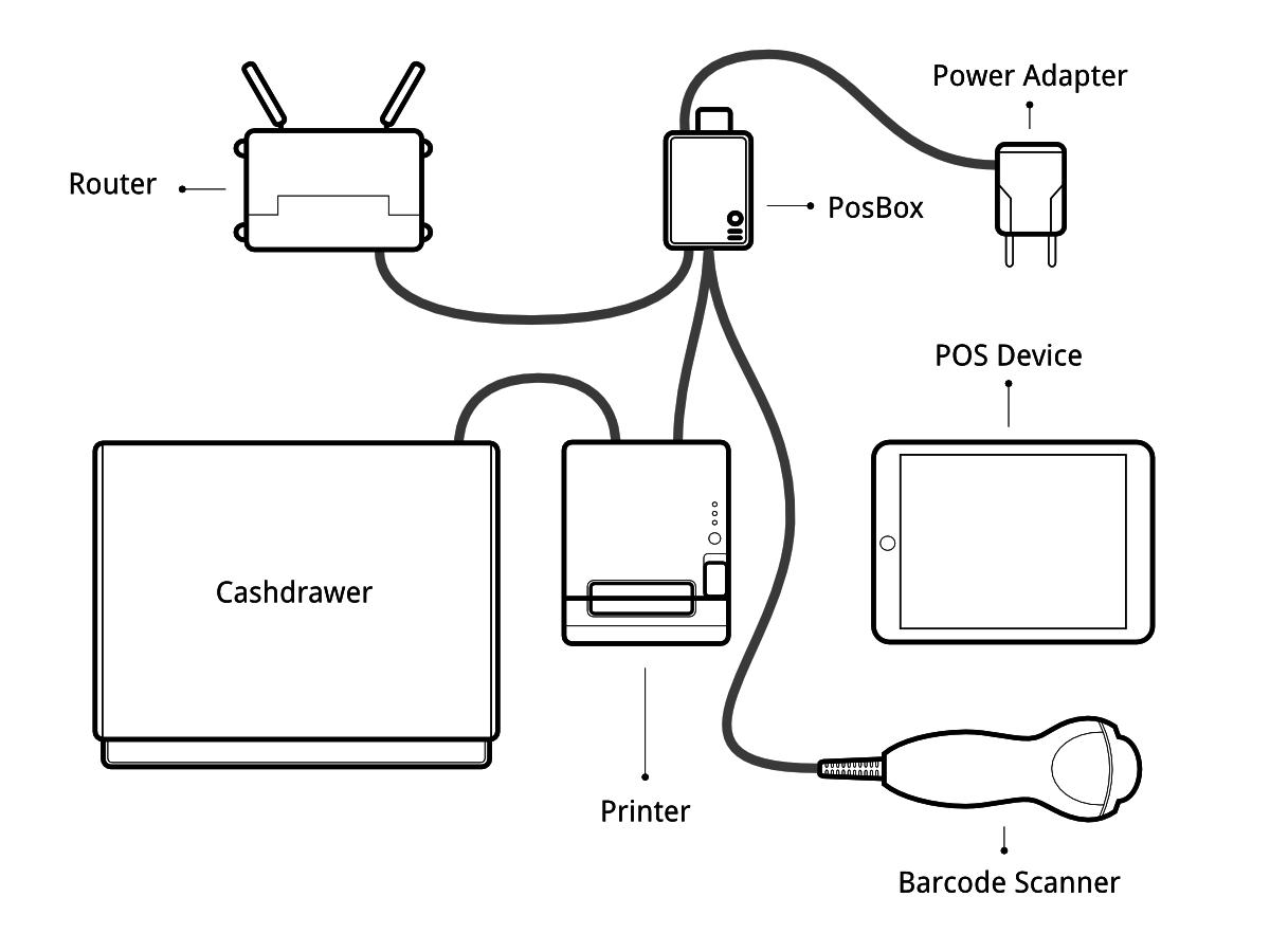 point of sale hardware setup  u2014 odoo 10 0 documentation