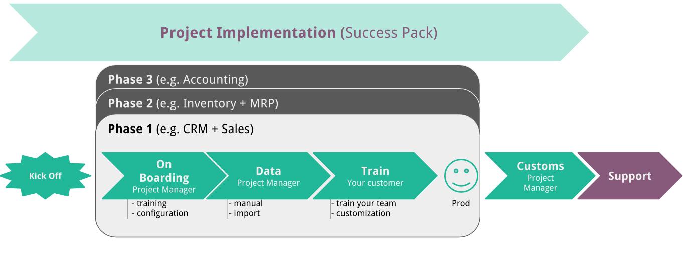 Basics of the QuickStart Methodology — Odoo 11 0 documentation