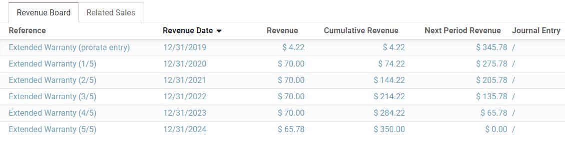 Revenue Board in Odoo Accounting