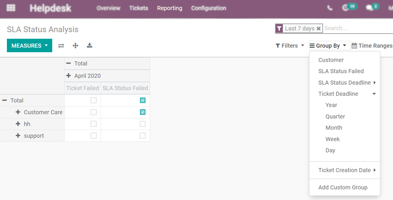 View of the SLA status analysis page emphasizing the group by option in Odoo Helpdesk
