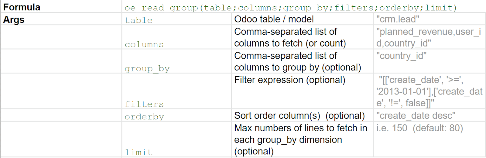 Table with examples of grouped sum arguments to use in Odoo