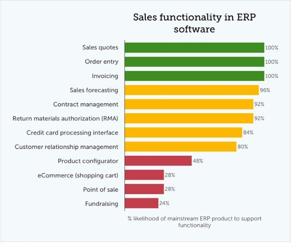 Revealed The Top 50 Erp Features Odoo